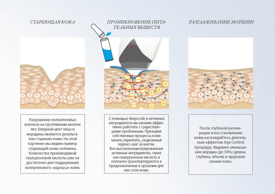 Методы восстановления кожи